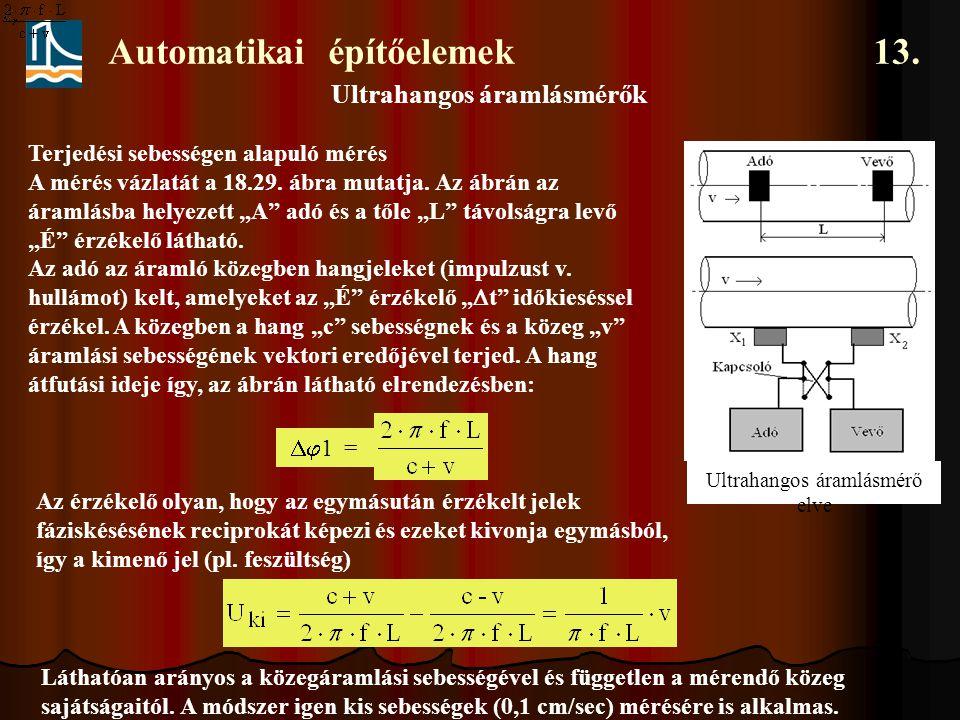 Automatikai építőelemek 13. Ultrahangos áramlásmérők Ultrahangos áramlásmérő elve Terjedési sebességen alapuló mérés A mérés vázlatát a 18.29. ábra mu