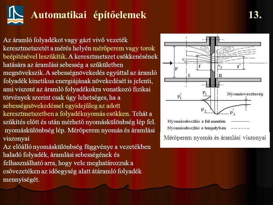 Automatikai építőelemek 13. Mérőperem nyomás és áramlási viszonyai Az áramló folyadékot vagy gázt vivő vezeték keresztmetszetét a mérés helyén mérőper