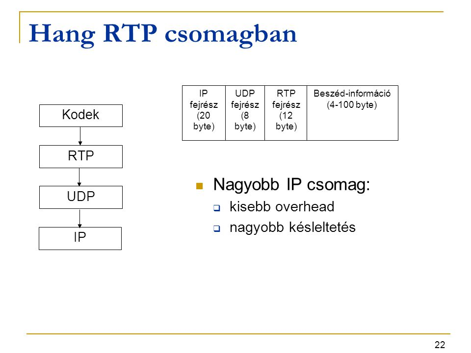 22 Hang RTP csomagban Kodek RTP UDP IP fejrész (20 byte) UDP fejrész (8 byte) RTP fejrész (12 byte) Beszéd-információ (4-100 byte) Nagyobb IP csomag: