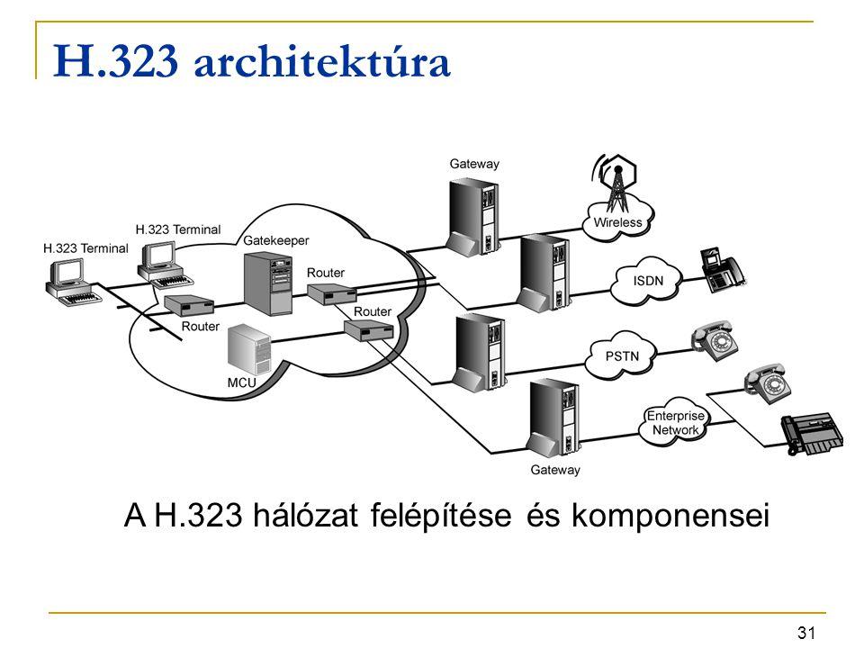 31 H.323 architektúra A H.323 hálózat felépítése és komponensei