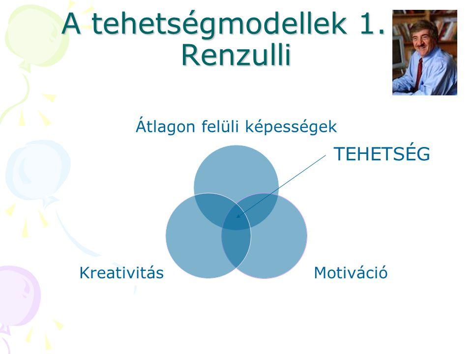 A tehetségmodellek 1. - Renzulli Átlagon felüli képességek MotivációKreativitás TEHETSÉG