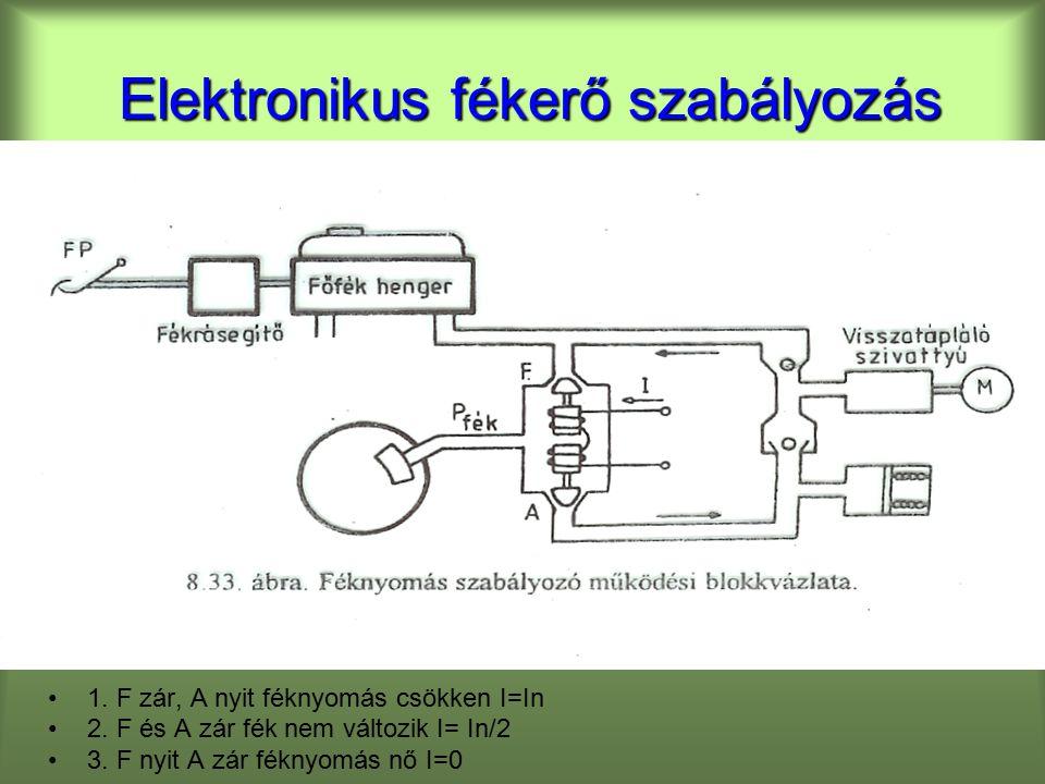 Elektronikus fékerő szabályozás 1.F zár, A nyit féknyomás csökken I=In 2.