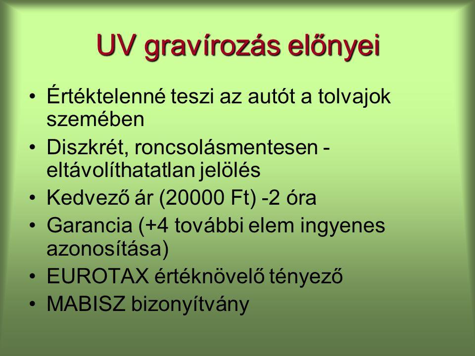 UV gravírozás előnyei Értéktelenné teszi az autót a tolvajok szemében Diszkrét, roncsolásmentesen - eltávolíthatatlan jelölés Kedvező ár (20000 Ft) -2 óra Garancia (+4 további elem ingyenes azonosítása) EUROTAX értéknövelő tényező MABISZ bizonyítvány