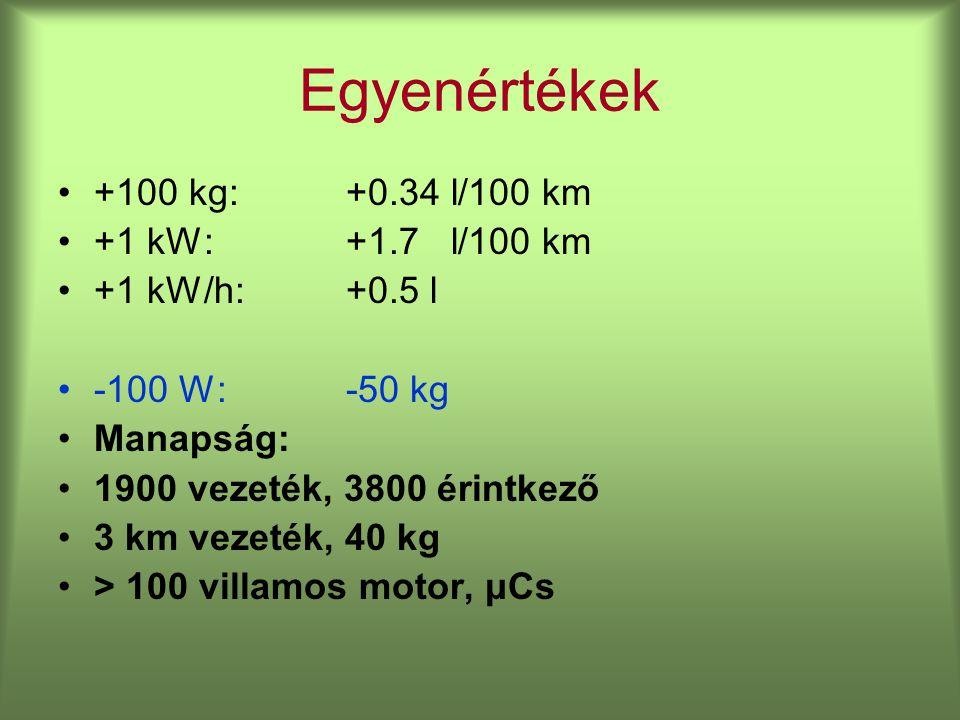 Egyenértékek +100 kg: +0.34 l/100 km +1 kW: +1.7 l/100 km +1 kW/h:+0.5 l -100 W:-50 kg Manapság: 1900 vezeték, 3800 érintkező 3 km vezeték, 40 kg > 100 villamos motor, μCs