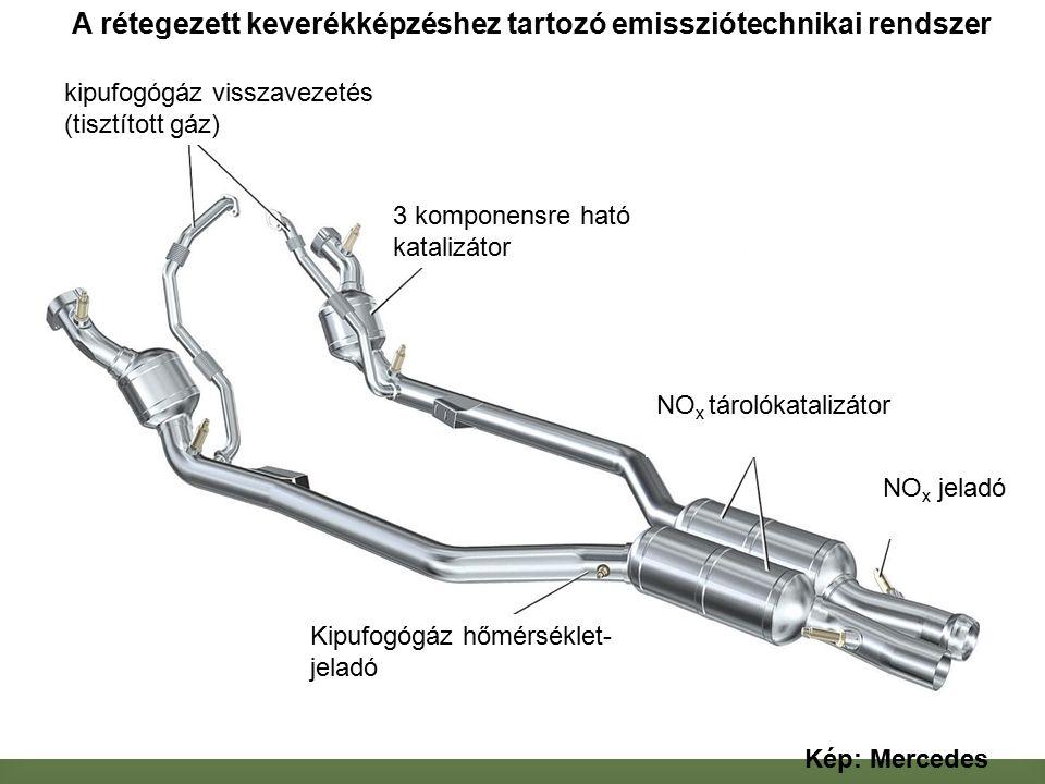 kipufogógáz visszavezetés (tisztított gáz) 3 komponensre ható katalizátor Kipufogógáz hőmérséklet- jeladó NO x tárolókatalizátor NO x jeladó Kép: Mercedes A rétegezett keverékképzéshez tartozó emissziótechnikai rendszer