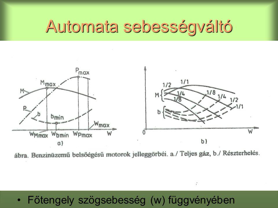 Automata sebességváltó Főtengely szögsebesség (w) függvényében