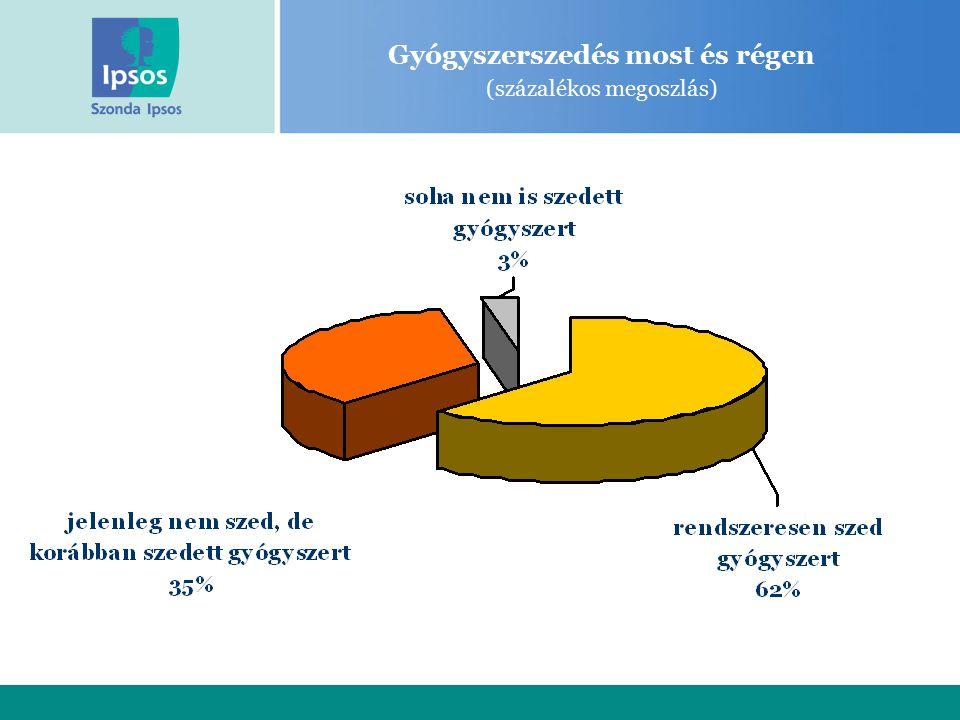 Gyógyszerszedés most és régen (százalékos megoszlás)