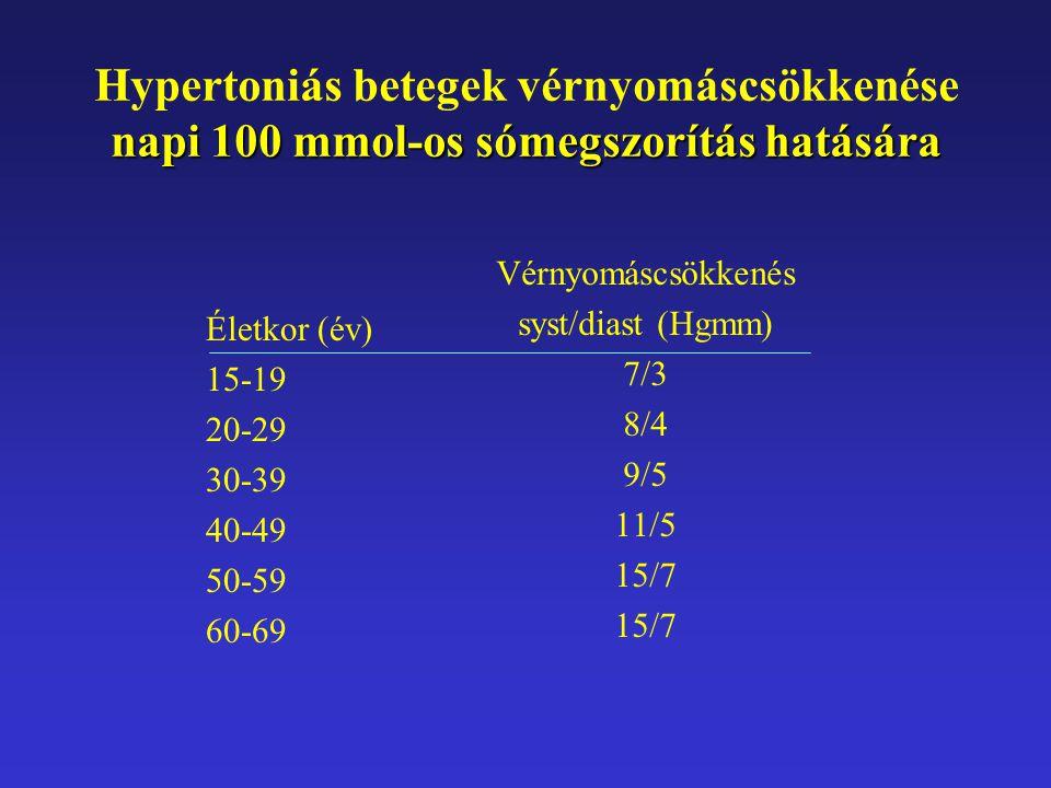 Hypertoniás betegek vérnyomáscsökkenése napi 100 mmol-os sómegszorítás hatására Életkor (év) 15-19 20-29 30-39 40-49 50-59 60-69 Vérnyomáscsökkenés sy