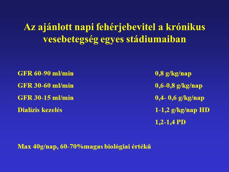 Az ajánlott napi fehérjebevitel a krónikus vesebetegség egyes stádiumaiban GFR 60-90 ml/min 0,8 g/kg/nap GFR 30-60 ml/min 0,6-0,8 g/kg/nap GFR 30-15 m