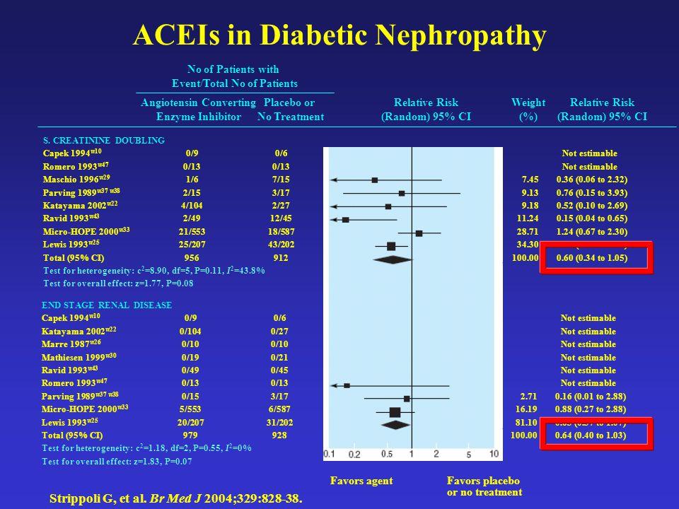 ACEIs in Diabetic Nephropathy Strippoli G, et al. Br Med J 2004;329:828-38. END STAGE RENAL DISEASE Capek 1994 w10 0/90/6 Not estimable Katayama 2002