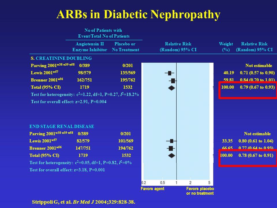 ARBs in Diabetic Nephropathy Strippoli G, et al. Br Med J 2004;329:828-38. END STAGE RENAL DISEASE Parving 2001 w38 w39 w58 0/3890/201 Not estimable L