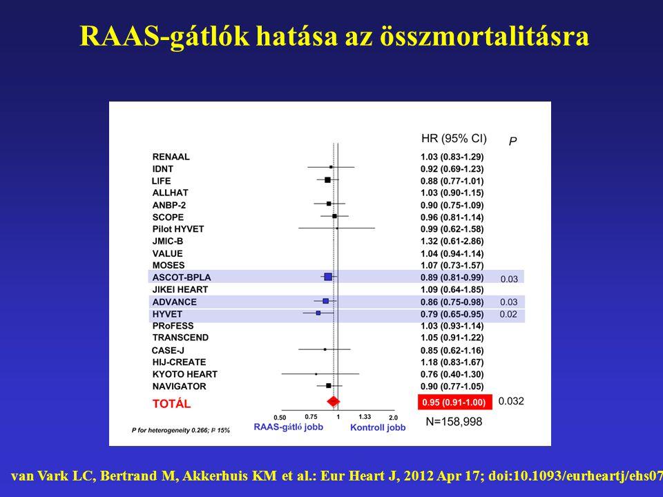 van Vark LC, Bertrand M, Akkerhuis KM et al.: Eur Heart J, 2012 Apr 17; doi:10.1093/eurheartj/ehs075; RAAS-gátlók hatása az összmortalitásra