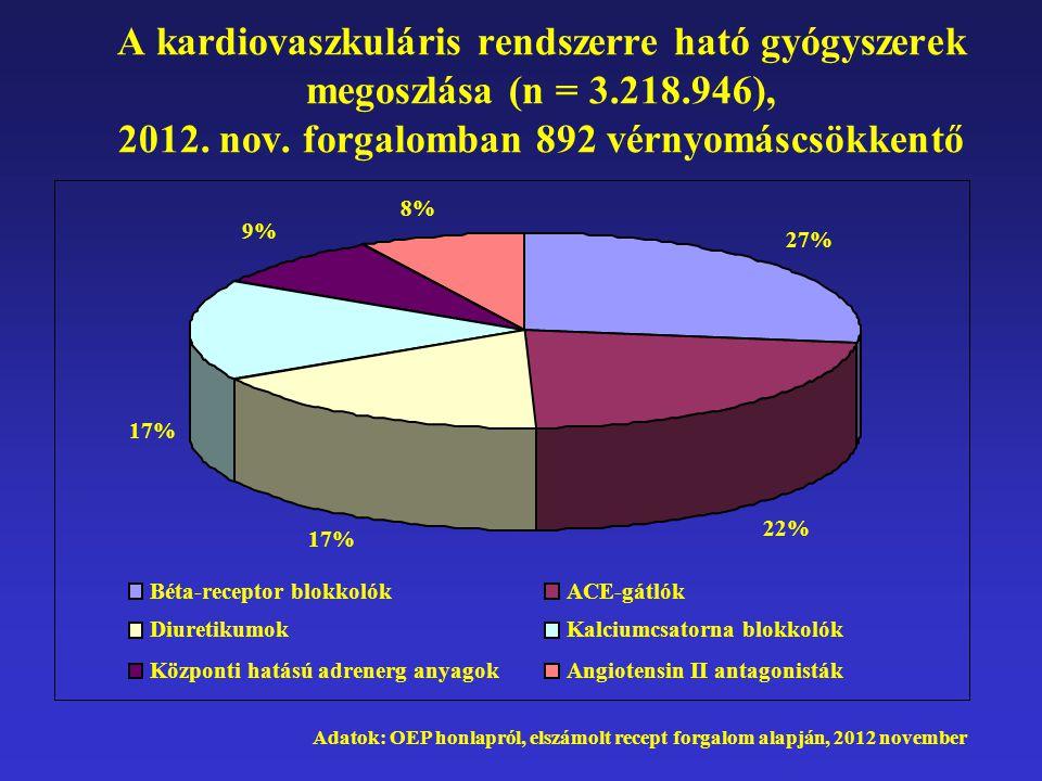 A kardiovaszkuláris rendszerre ható gyógyszerek megoszlása (n = 3.218.946), 2012. nov. forgalomban 892 vérnyomáscsökkentő Adatok: OEP honlapról, elszá
