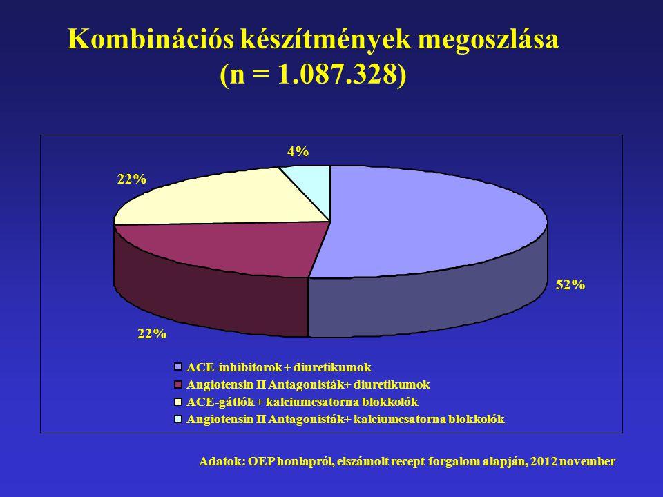 Kombinációs készítmények megoszlása (n = 1.087.328) 52% 22% 4% ACE-inhibitorok + diuretikumok Angiotensin II Antagonisták+ diuretikumok ACE-gátlók + k