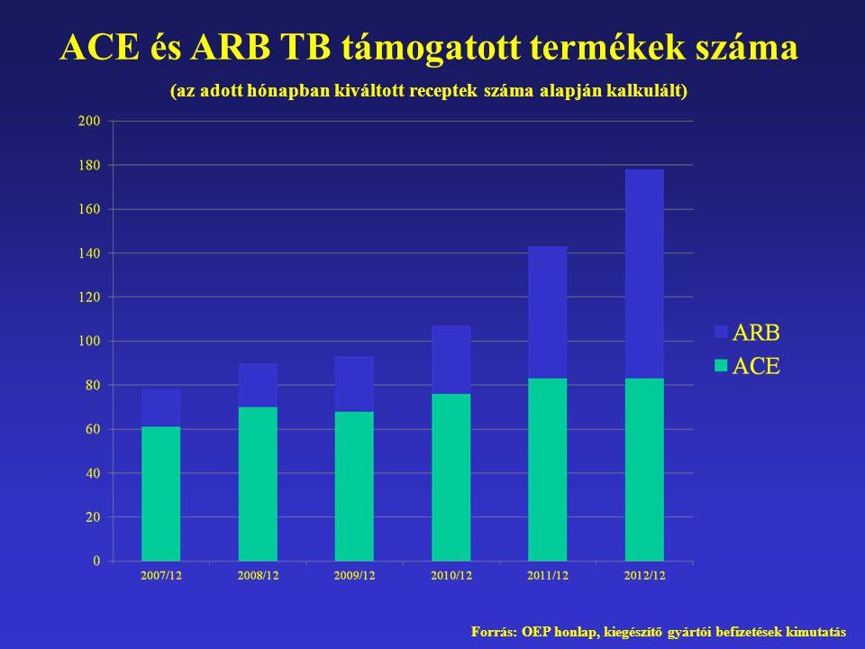 ACE és ARB TB támogatott termékek száma (az adott hónapban kiváltott receptek száma alapján kalkulált) Forrás: OEP honlap, kiegészítő gyártói befizeté