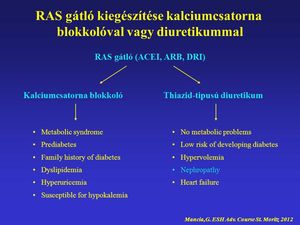 RAS gátló kiegészítése kalciumcsatorna blokkolóval vagy diuretikummal RAS gátló (ACEI, ARB, DRI) Kalciumcsatorna blokkolóThiazid-tipusú diuretikum Met
