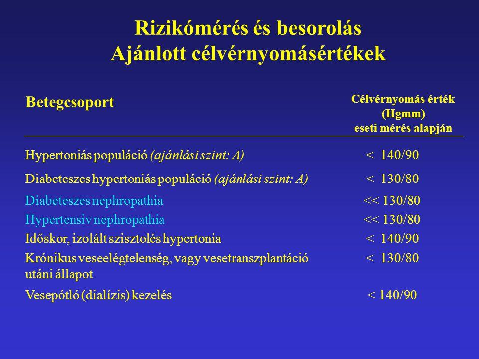 Rizikómérés és besorolás Ajánlott célvérnyomásértékek < 140/90Vesepótló (dialízis) kezelés < 130/80Krónikus veseelégtelenség, vagy vesetranszplantáció