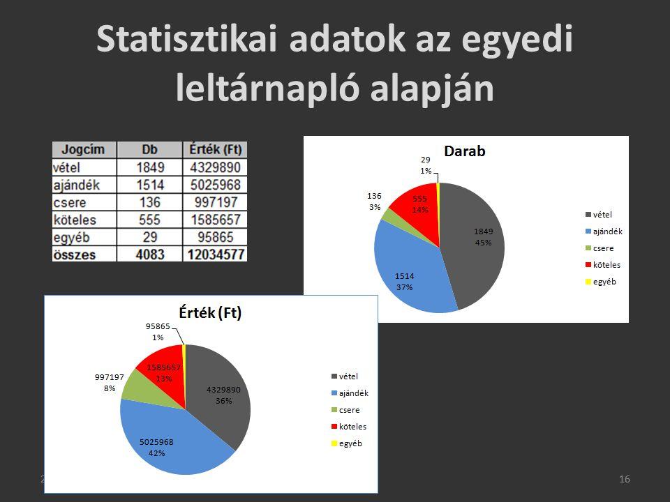 2015. 03. 27.16 Statisztikai adatok az egyedi leltárnapló alapján 2015. 03. 27.16