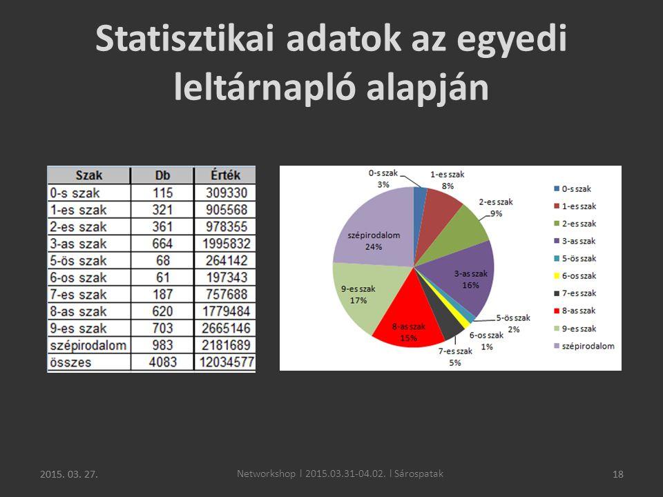 2015. 03. 27.18 Statisztikai adatok az egyedi leltárnapló alapján 2015. 03. 27. Networkshop l 2015.03.31-04.02. l Sárospatak 18