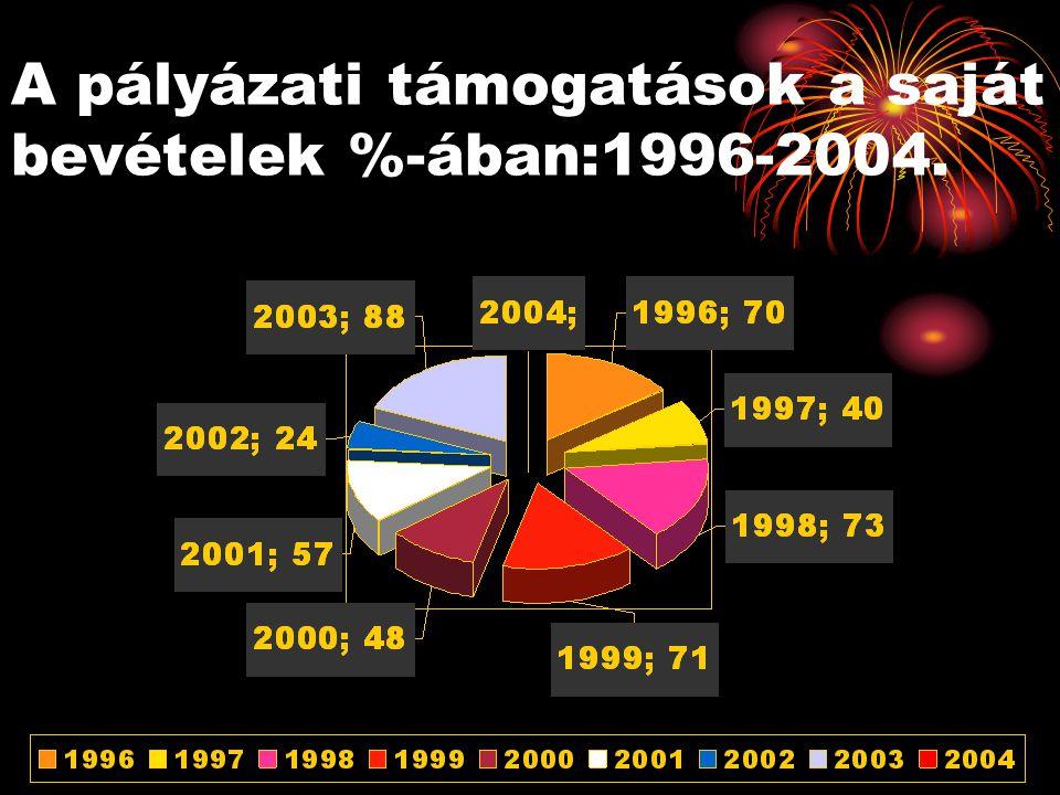 A pályázati támogatások a saját bevételek %-ában:1996-2004.