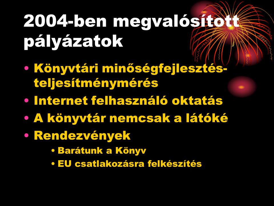 2004-ben megvalósított pályázatok Könyvtári minőségfejlesztés- teljesítménymérés Internet felhasználó oktatás A könyvtár nemcsak a látóké Rendezvények Barátunk a Könyv EU csatlakozásra felkészítés