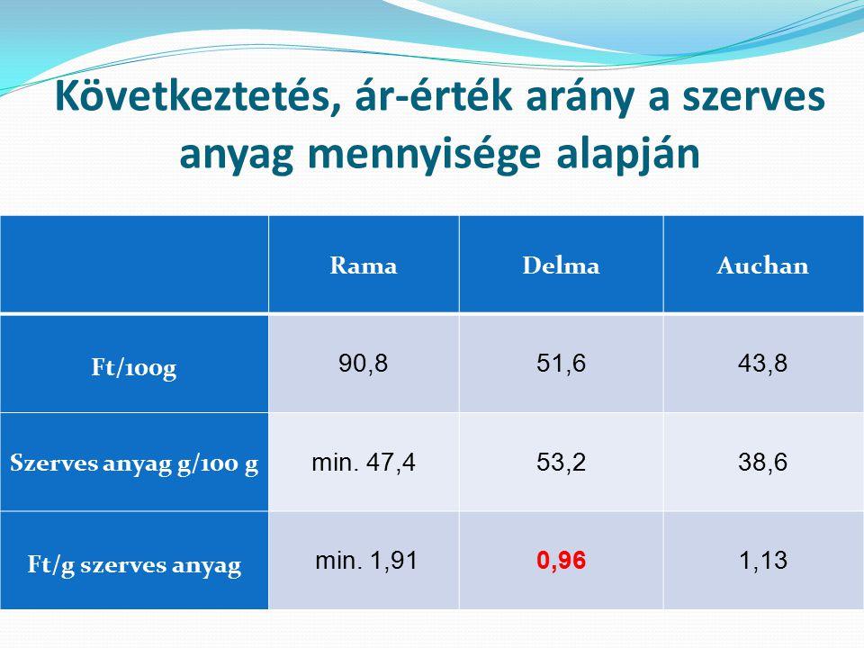 Következtetés, ár-érték arány a szerves anyag mennyisége alapján RamaDelmaAuchan Ft/100g 90,851,643,8 Szerves anyag g/100 g min. 47,453,238,6 Ft/g sze