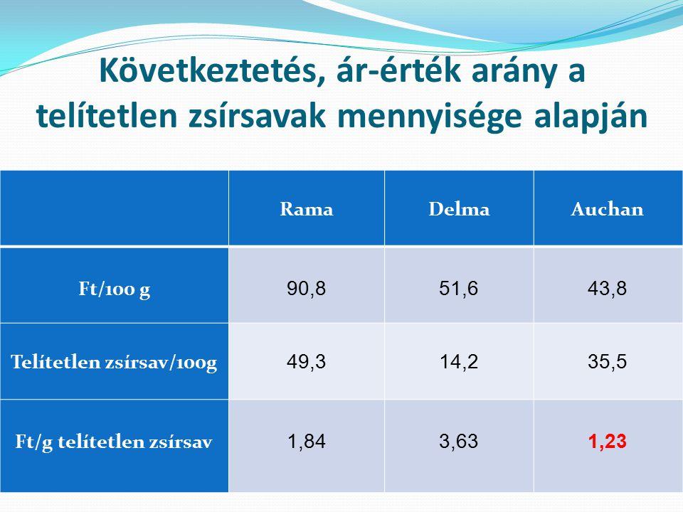 Következtetés, ár-érték arány a telítetlen zsírsavak mennyisége alapján RamaDelmaAuchan Ft/100 g 90,851,643,8 Telítetlen zsírsav/100g 49,314,235,5 Ft/