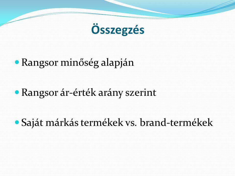 Összegzés Rangsor minőség alapján Rangsor ár-érték arány szerint Saját márkás termékek vs. brand-termékek