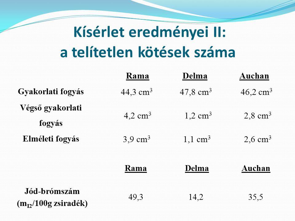 Kísérlet eredményei II: a telítetlen kötések száma Rama DelmaAuchan Gyakorlati fogyás 44,3 cm 3 47,8 cm 3 46,2 cm 3 Végső gyakorlati fogyás 4,2 cm 3 1