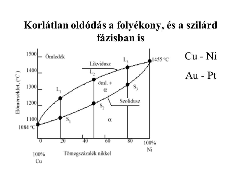 Korlátlan oldódás a folyékony, és a szilárd fázisban is Cu - Ni Au - Pt