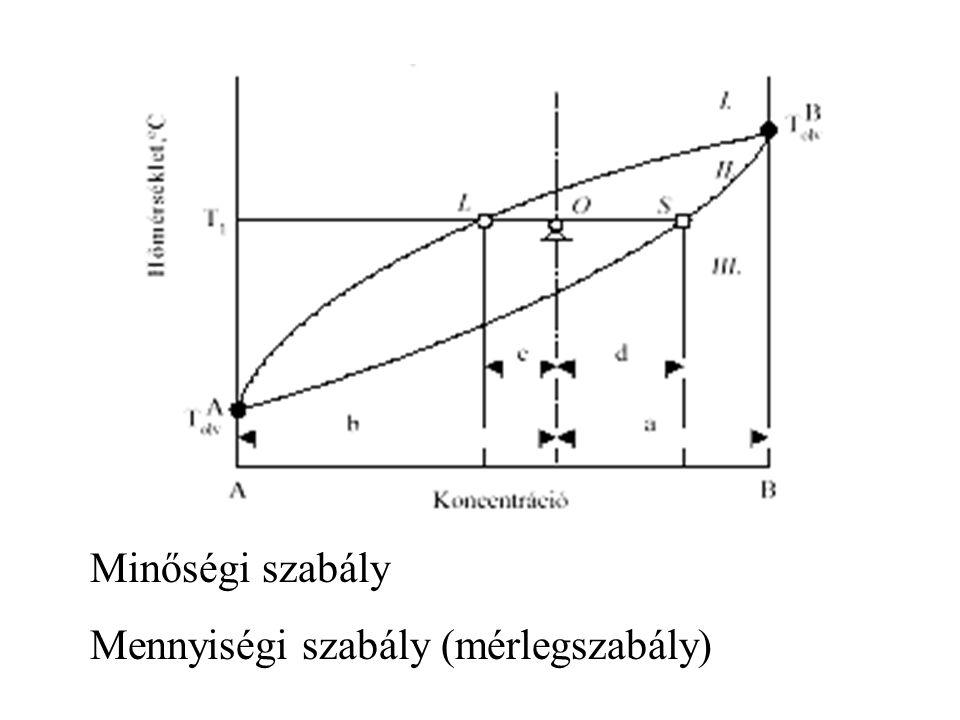 Minőségi szabály Mennyiségi szabály (mérlegszabály)