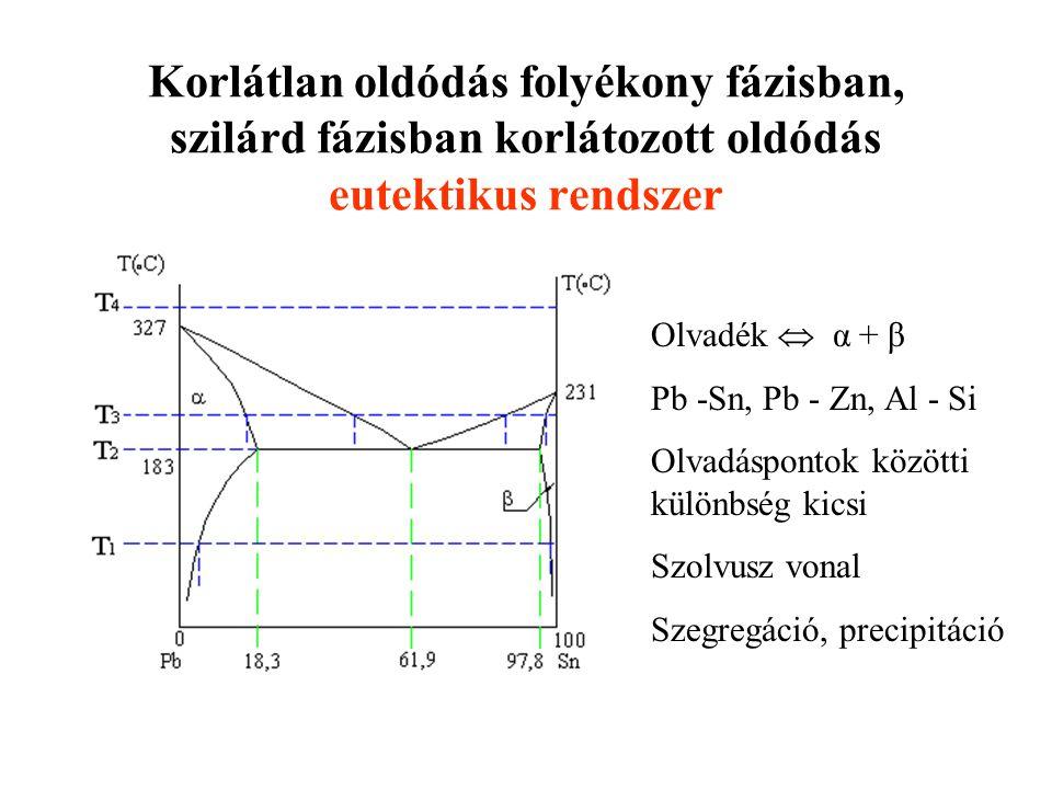 Korlátlan oldódás folyékony fázisban, szilárd fázisban korlátozott oldódás eutektikus rendszer Olvadék  α + β Pb -Sn, Pb - Zn, Al - Si Olvadáspontok
