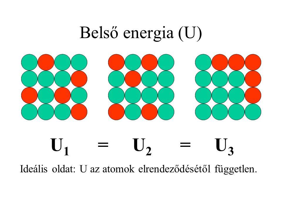 Belső energia (U) U 1 = U 2 = U 3 Ideális oldat: U az atomok elrendeződésétől független.
