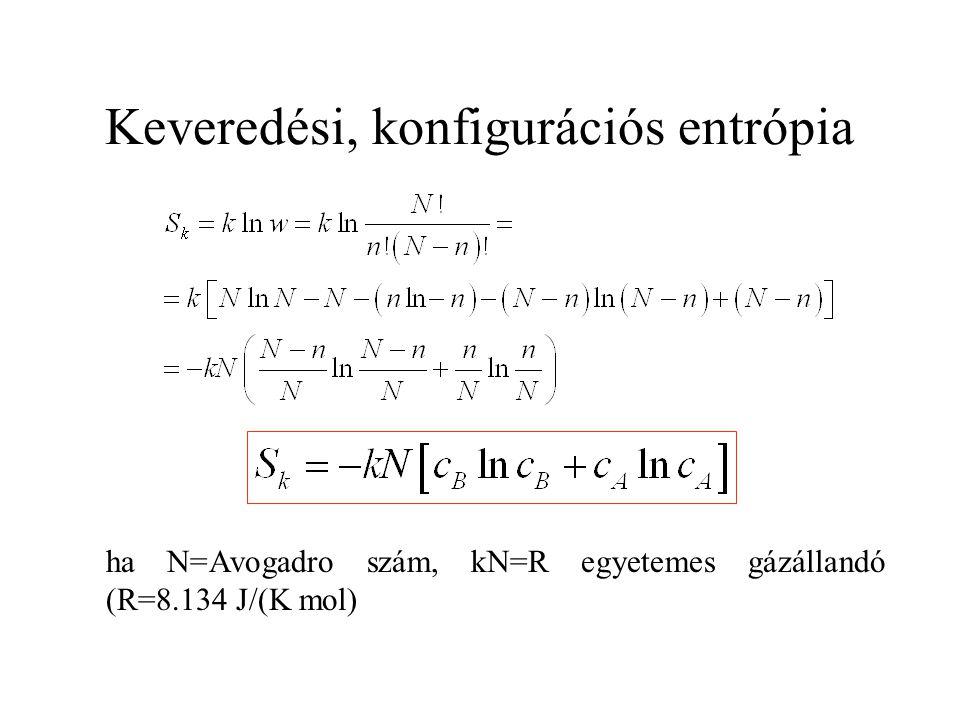 Keveredési, konfigurációs entrópia ha N=Avogadro szám, kN=R egyetemes gázállandó (R=8.134 J/(K mol)