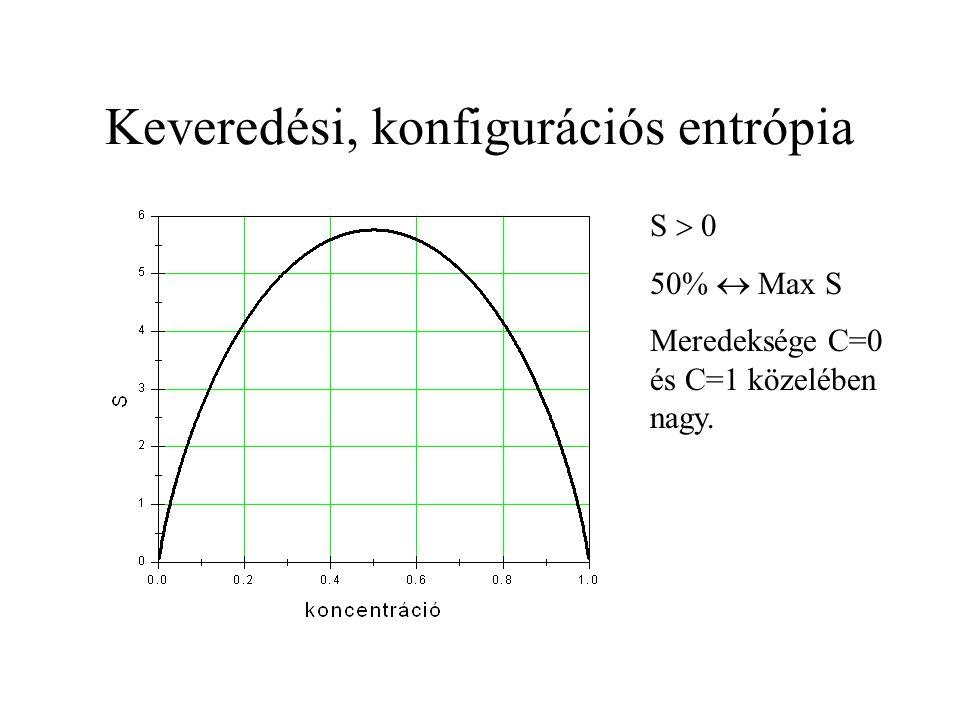 Keveredési, konfigurációs entrópia S  0 50%  Max S Meredeksége C=0 és C=1 közelében nagy.