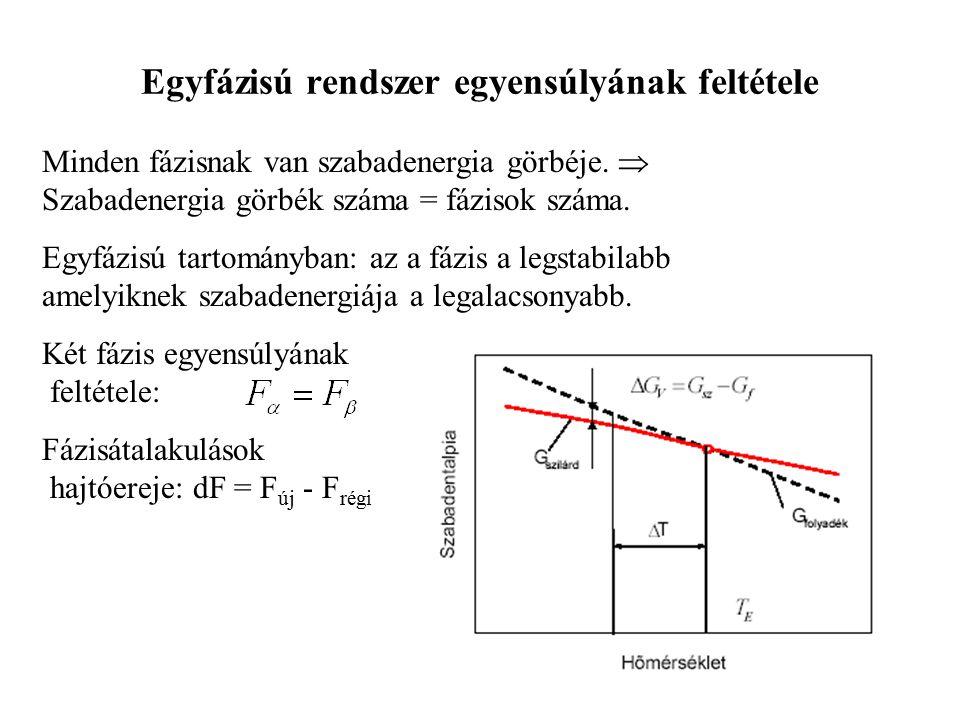 Egyfázisú rendszer egyensúlyának feltétele Minden fázisnak van szabadenergia görbéje.  Szabadenergia görbék száma = fázisok száma. Egyfázisú tartomán