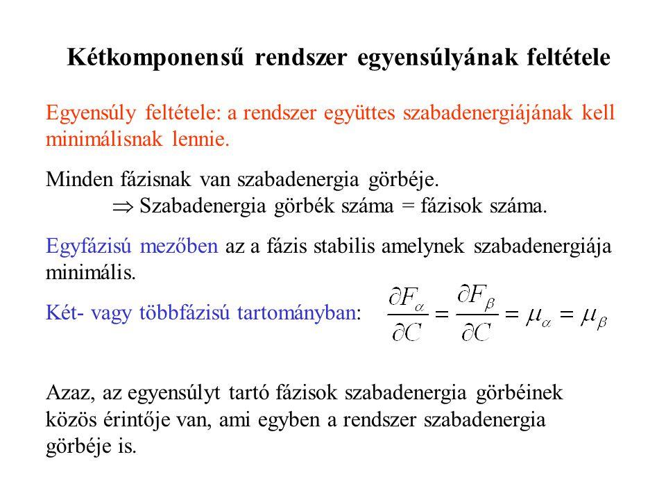 Kétkomponensű rendszer egyensúlyának feltétele Egyensúly feltétele: a rendszer együttes szabadenergiájának kell minimálisnak lennie. Minden fázisnak v
