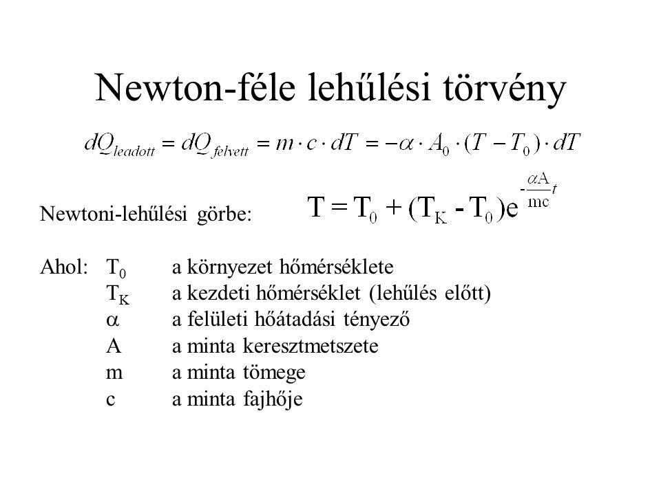 Newton-féle lehűlési törvény Newtoni-lehűlési görbe: Ahol:T 0 a környezet hőmérséklete T K a kezdeti hőmérséklet (lehűlés előtt)  a felületi hőátadás