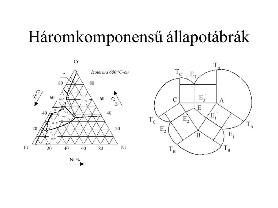 Háromkomponensű állapotábrák