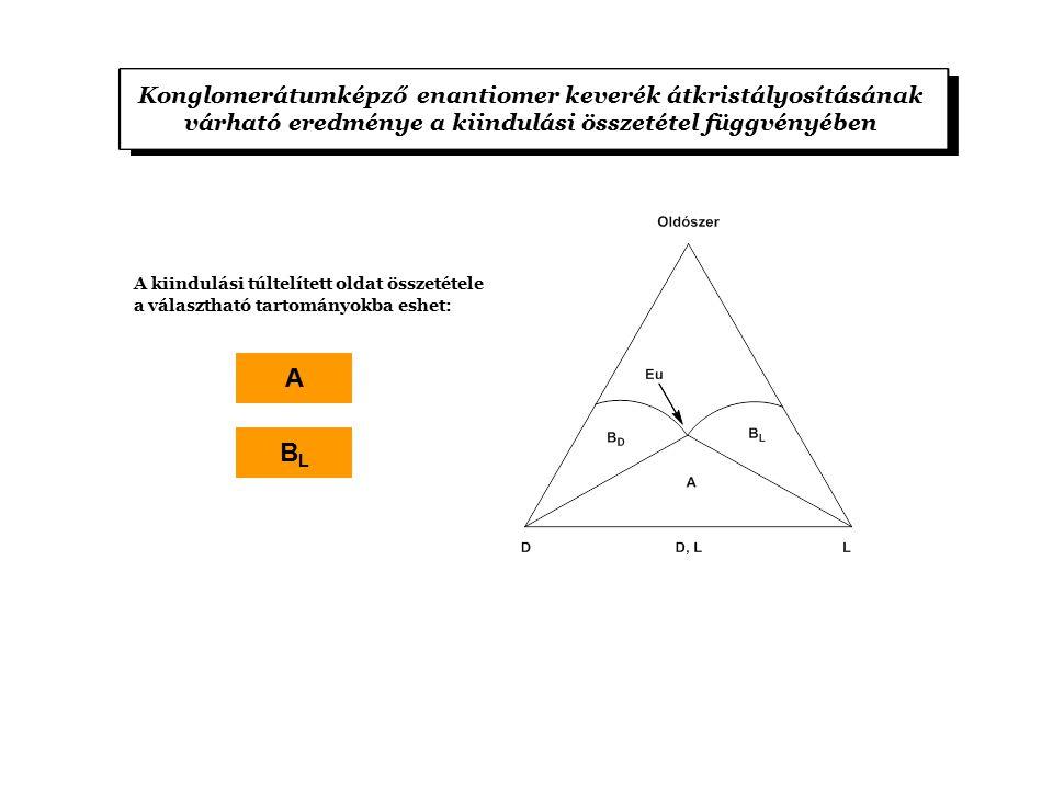 Konglomerátumképző enantiomer keverék átkristályosításának várható eredménye a kiindulási összetétel függvényében A kiindulási túltelített oldat összetétele a választható tartományokba eshet: A BLBL