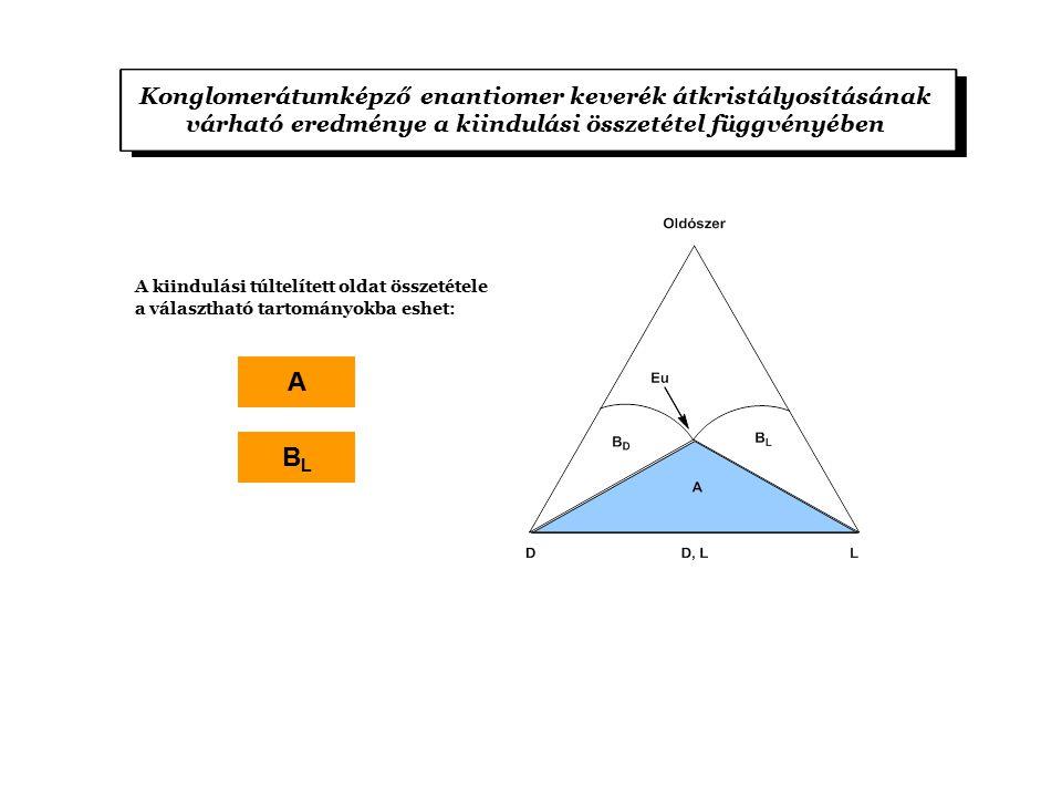 Konglomerátumképző enantiomer keverék átkristályosításának várható eredménye a kiindulási összetétel függvényében A kiindulási túltelített oldat össze