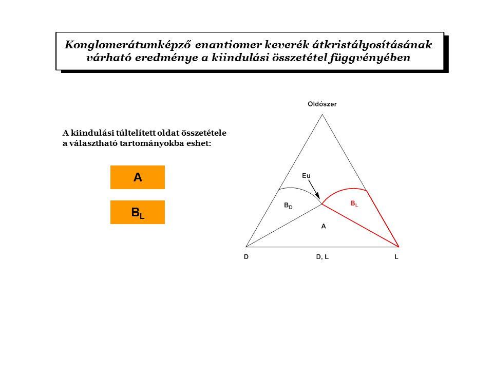A kiindulási túltelített oldat összetétele a választható tartományokba eshet: Konglomerátumképző enantiomer keverék átkristályosításának várható eredménye a kiindulási összetétel függvényében A BLBL