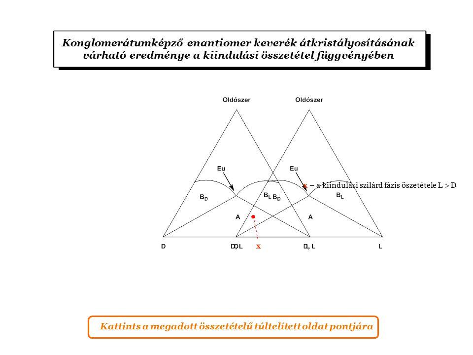 Konglomerátumképző enantiomer keverék átkristályosításának várható eredménye a kiindulási összetétel függvényében x x – a kiindulási szilárd fázis öszetétele L > D Kattints a megadott összetételű túltelített oldat pontjára