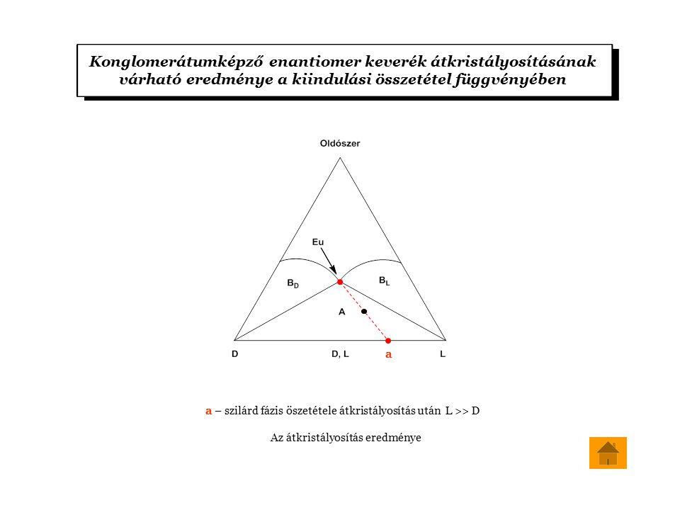 Konglomerátumképző enantiomer keverék átkristályosításának várható eredménye a kiindulási összetétel függvényében a a – szilárd fázis öszetétele átkristályosítás után L >> D Az átkristályosítás eredménye