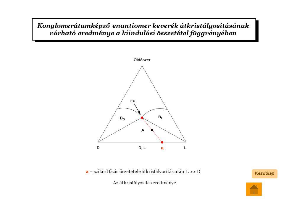 Konglomerátumképző enantiomer keverék átkristályosításának várható eredménye a kiindulási összetétel függvényében a a – szilárd fázis öszetétele átkristályosítás után L >> D Az átkristályosítás eredménye Kezdőlap