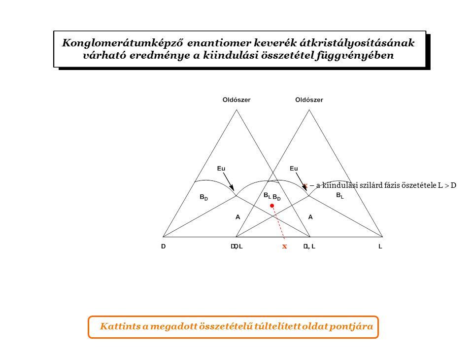 Konglomerátumképző enantiomer keverék átkristályosításának várható eredménye a kiindulási összetétel függvényében x – a kiindulási szilárd fázis öszetétele L > D x Kattints a megadott összetételű túltelített oldat pontjára