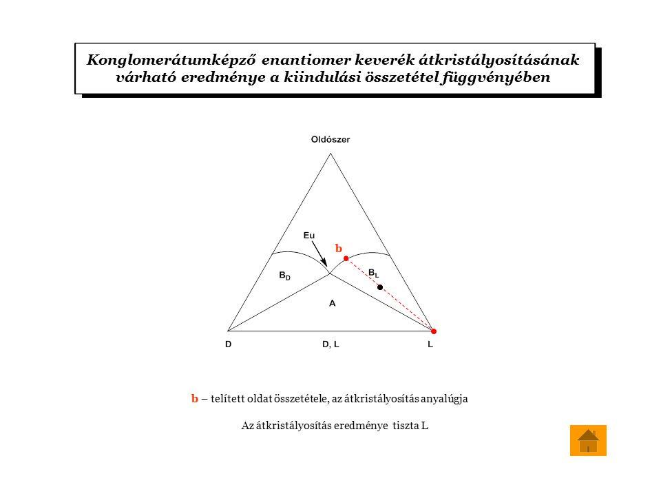 Konglomerátumképző enantiomer keverék átkristályosításának várható eredménye a kiindulási összetétel függvényében b – telített oldat összetétele, az átkristályosítás anyalúgja Az átkristályosítás eredménye tiszta L b