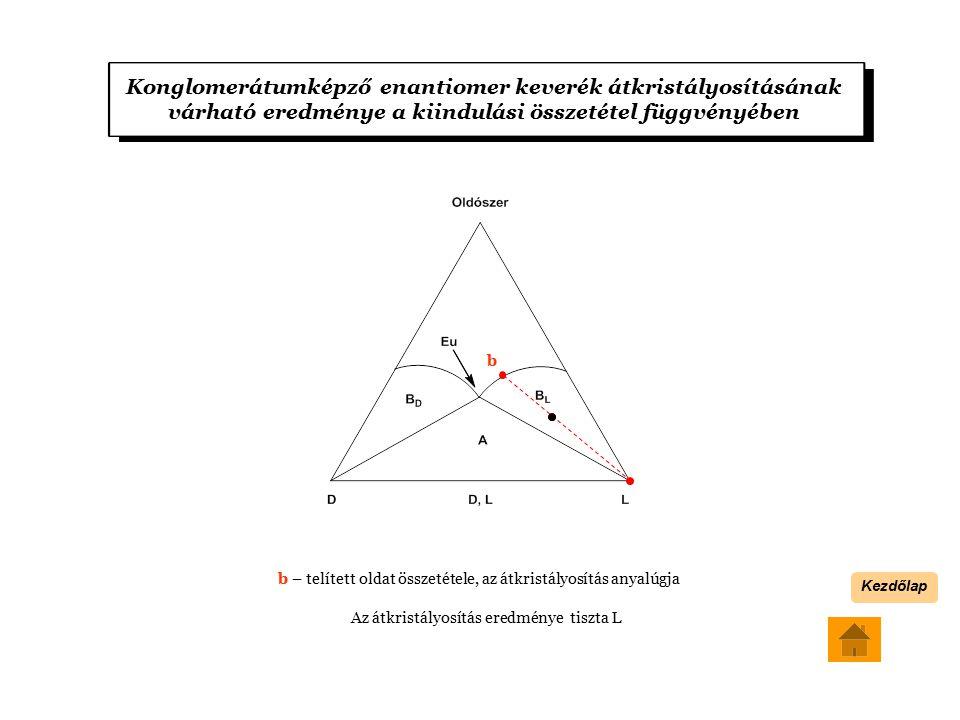 Konglomerátumképző enantiomer keverék átkristályosításának várható eredménye a kiindulási összetétel függvényében b – telített oldat összetétele, az átkristályosítás anyalúgja Az átkristályosítás eredménye tiszta L b Kezdőlap