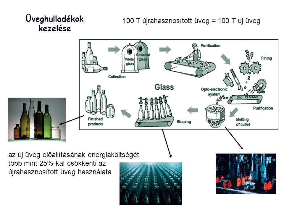 Üveghulladékok kezelése 100 T újrahasznosított üveg = 100 T új üveg az új üveg előállításának energiaköltségét több mint 25%-kal csökkenti az újrahasznosított üveg használata
