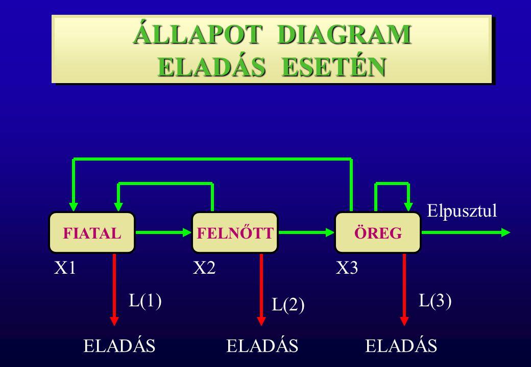 Elpusztul X1X2X3 ÁLLAPOT DIAGRAM ELADÁS ESETÉN L(1) L(2) L(3) ELADÁS FIATALFELNŐTTÖREG